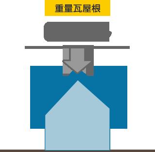 重量瓦屋根