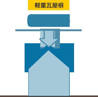 軽量瓦屋根